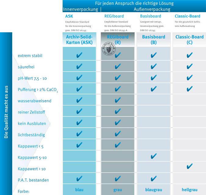Die REGIS Qualitätsgarantie